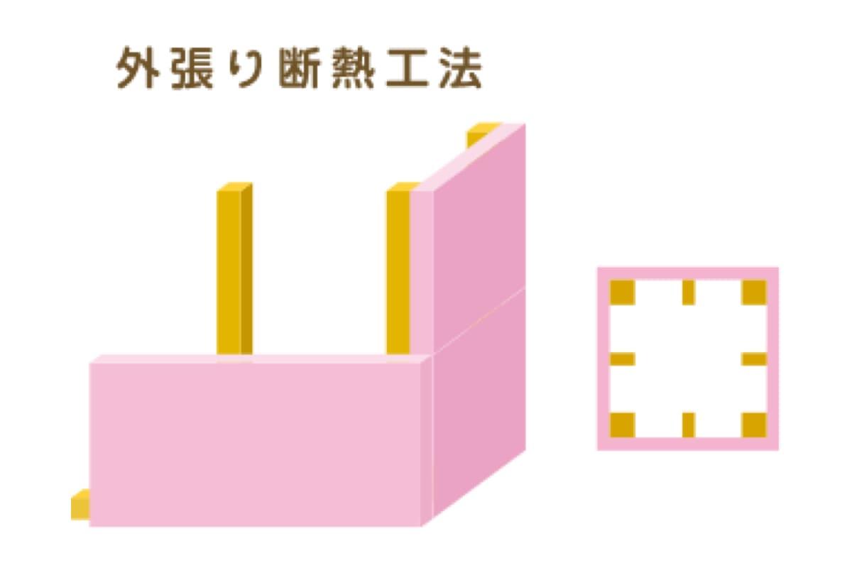 旭化成建材のサイトの外張り断熱