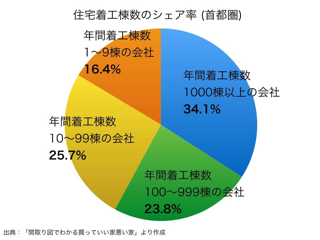住宅着工棟数のシェア率(首都圏)