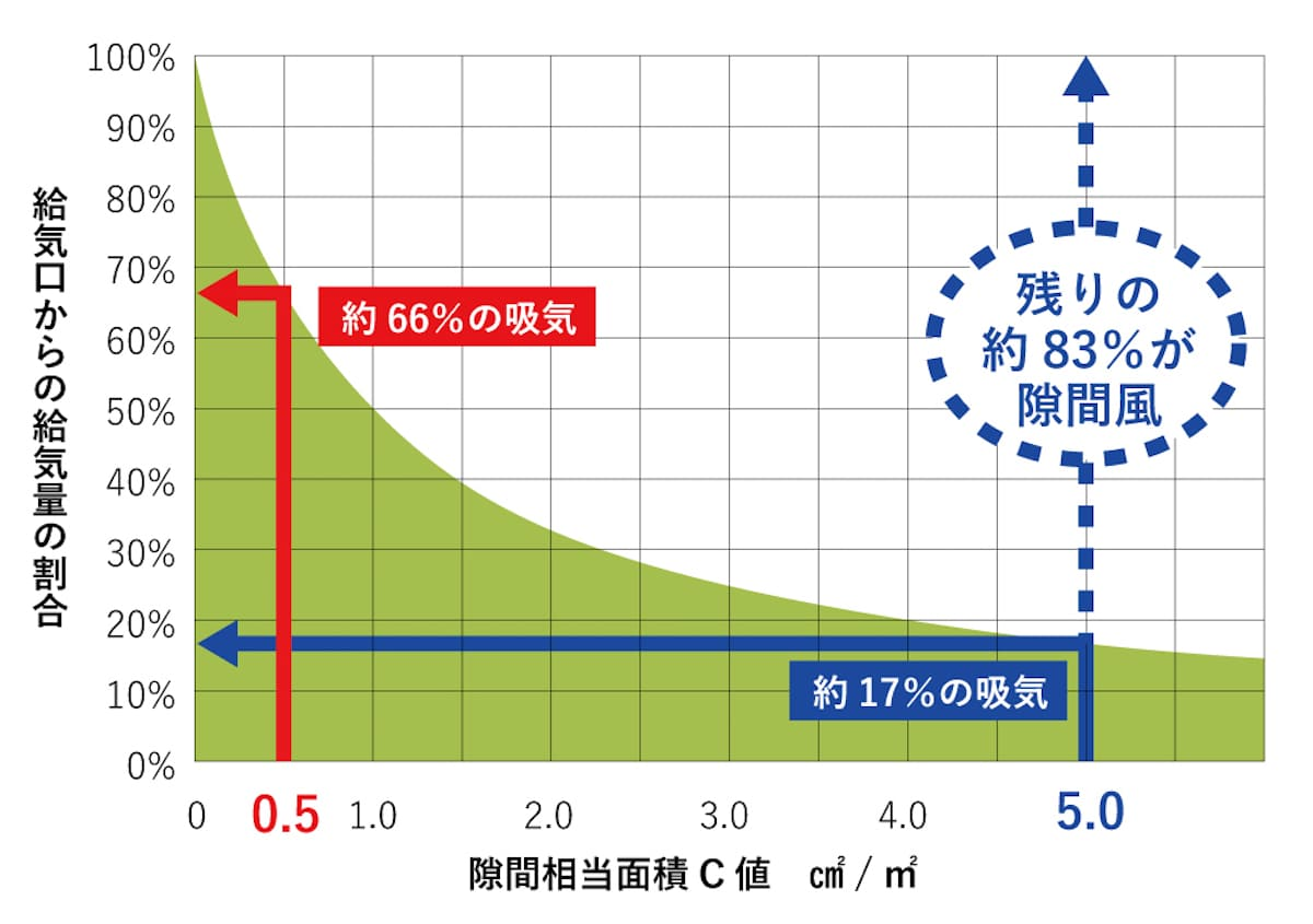 C値(相当すき間面積)と給気口からの給気量の割合