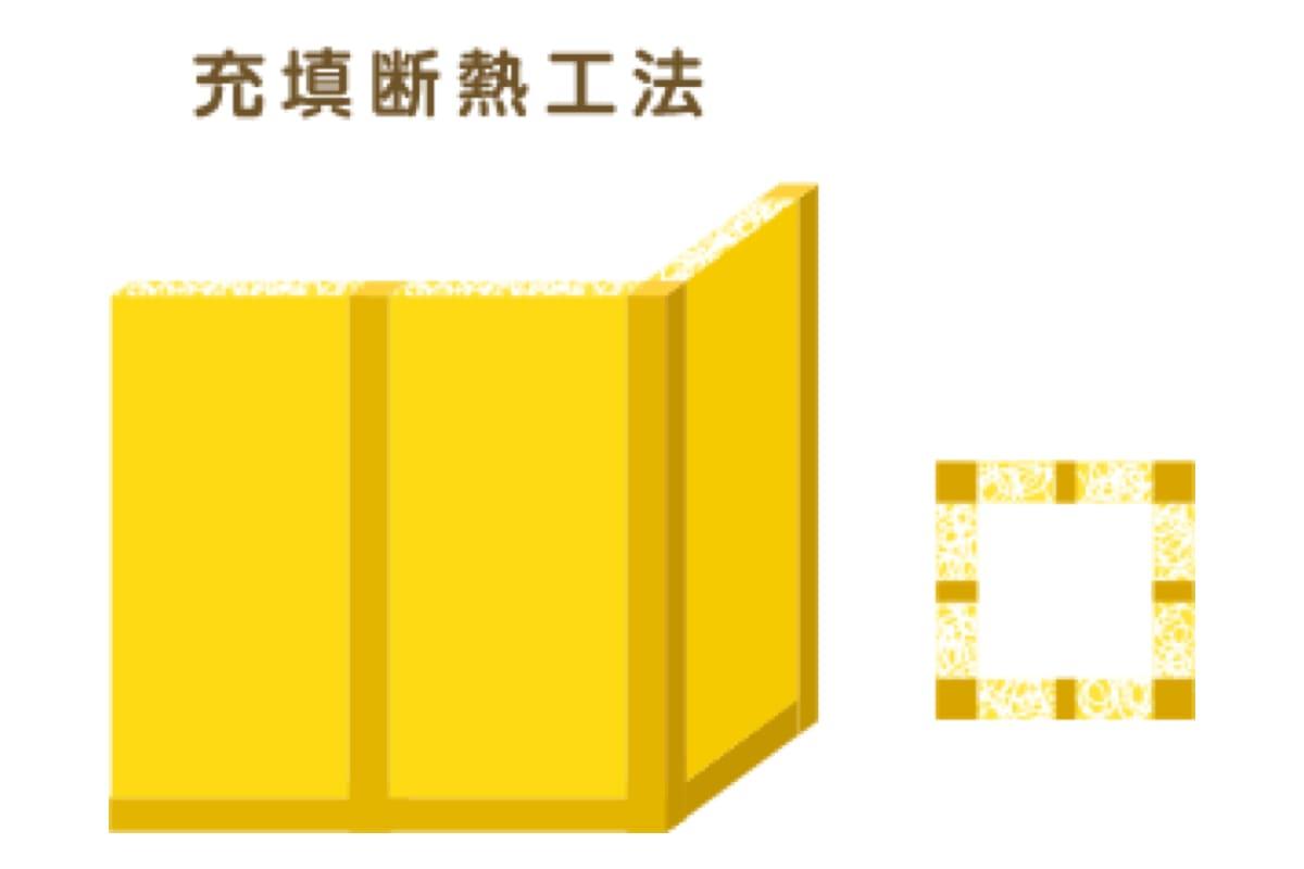 旭化成建材のサイトの充填断熱